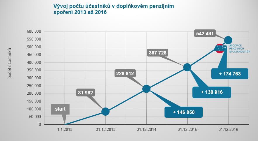 Vývoj počtu účastníků v DPS 2013 až 2016